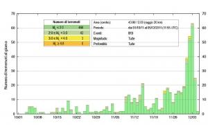 Lo sciame sismico del Pollino. Notizie dalla Protezione Civile